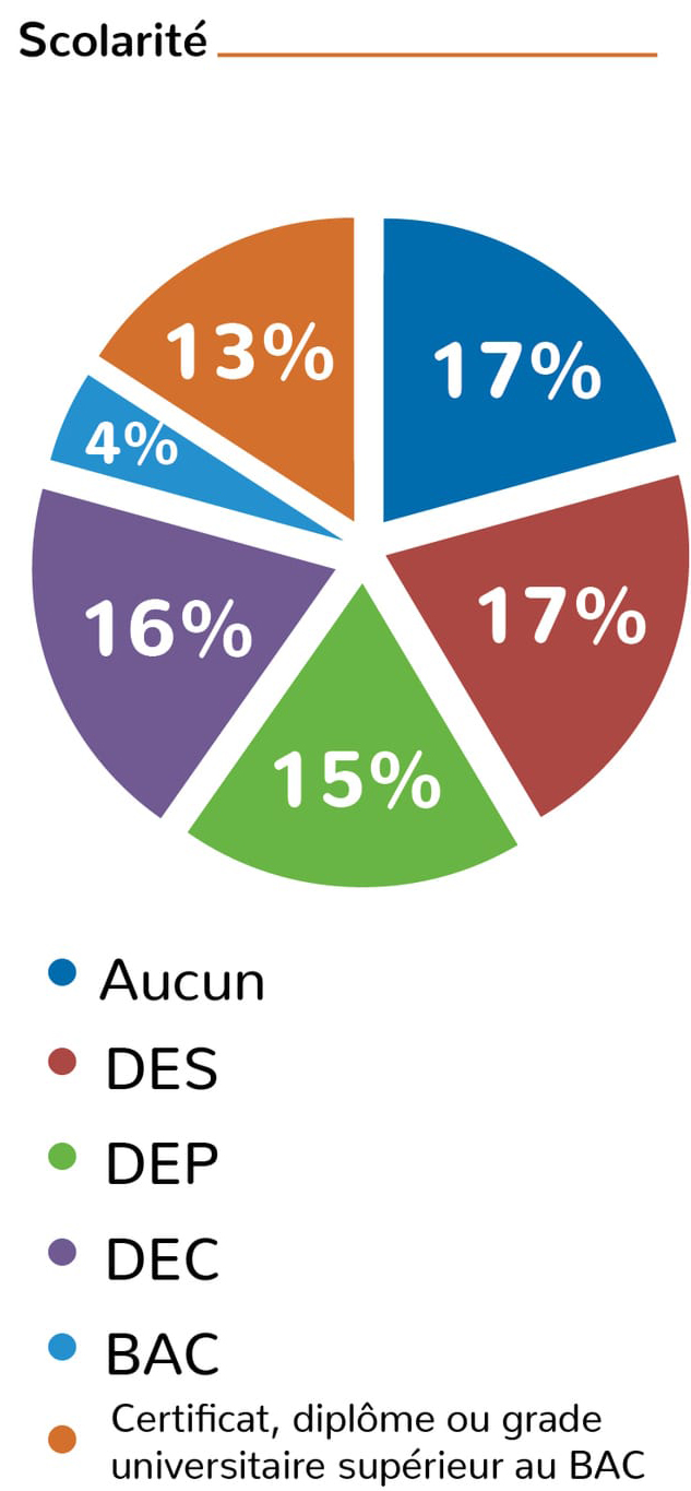 infographiste trois-rivieres